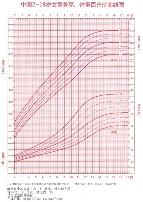 中国儿童身高,体重标准及生长曲线