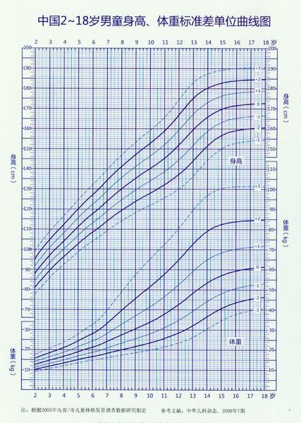 中国2-18岁男童身高体重标准差单位曲线图
