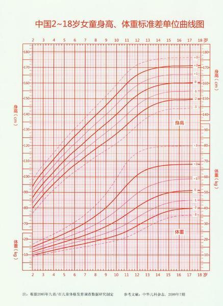 中国2-18岁女童身高体重标准差单位曲线图
