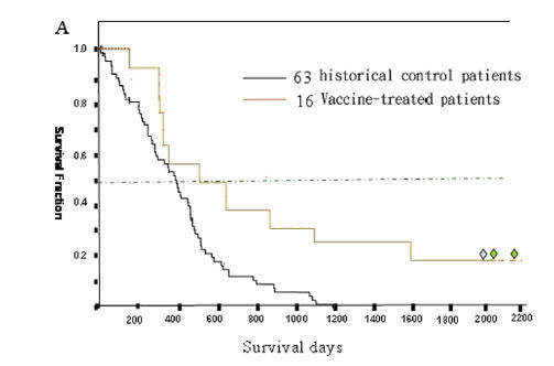 恶性胶质瘤治疗新希望-自体树突状细胞免疫疫苗
